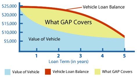 gap-insurance-A-Protect